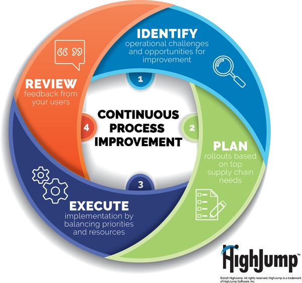 continuous process improvement graphic