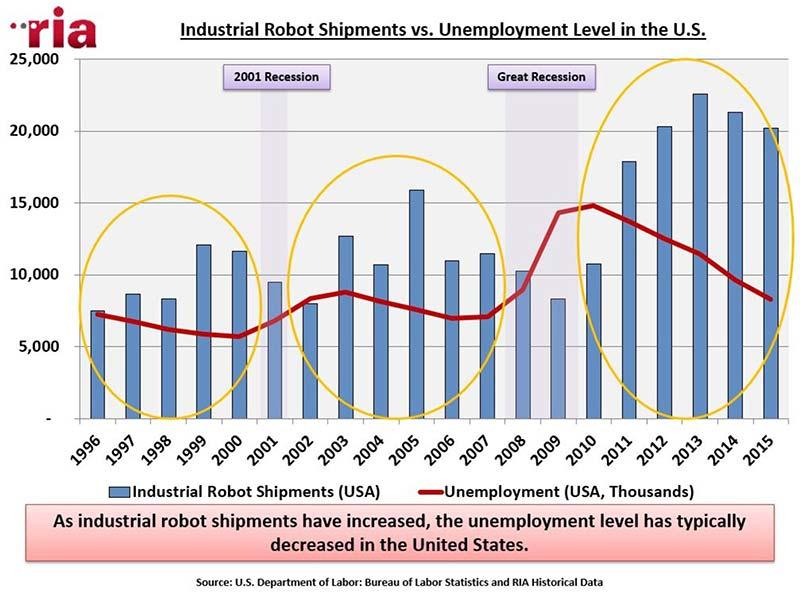 unemployment-vs-robot-shipments